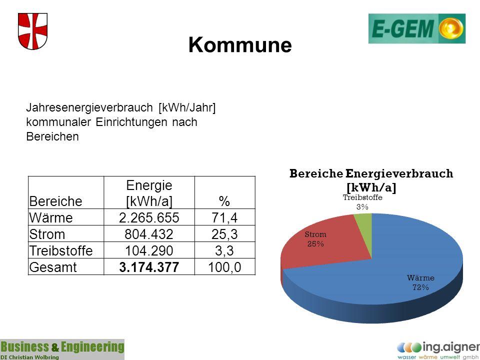 Kommune Bereiche Energie [kWh/a] % Wärme 2.265.655 71,4 Strom 804.432